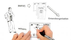 Beim Live-Scribble werden die Elemente direkt im Bild illustriert