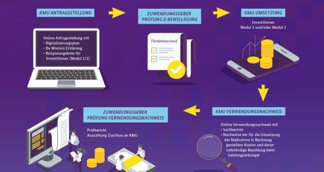 Digital Jetzt – Förderung für Unternehmen