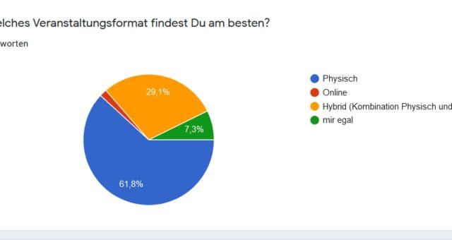 Umfrage-Ergebnisse Unternehmerstammtisch Leipziger Westen